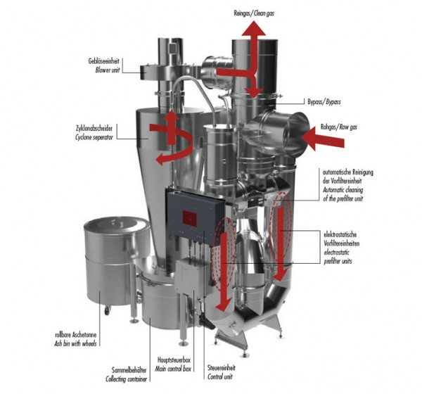 Zyklonabscheider Cyclojekt ® | Kutzner + Weber